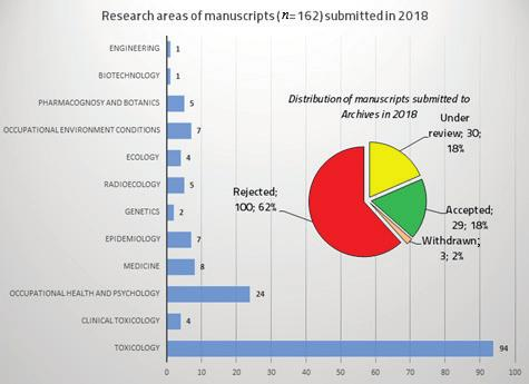 192 Publishing The Archives is indexed in SCI-Expanded, Medline/PubMed, Scopus, and many other databases, and is currently ranked within the fourth quartiles (Q4) of the Public, Environmental &