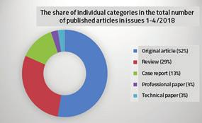 Publishing 193 The share of individual categories in the total number of published articles and distribution of articles according to country in 2018 The cover pages of the regular Archives issues